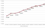 Laborfonds | Dati da incorniciare nei primi 9 mesi
